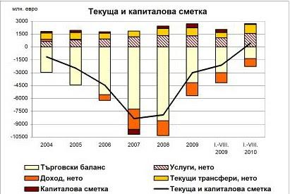 Платежен баланс януари-август 2010