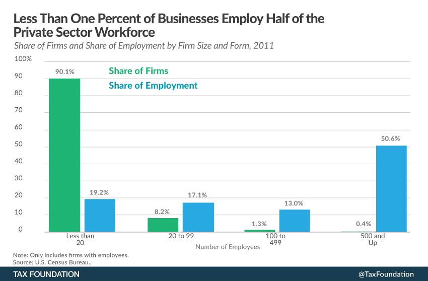 Percent Of Total Private Workforce By Business Size