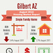 August 2018 Gilbert AZ Housing Market Trends Report - Phoenix AZ Real Estate (480)721-6253