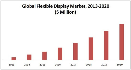 Flexible Display Market by Technology - 2020 | MarketsandMarkets