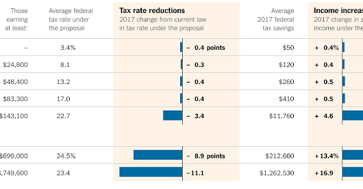 Effects of the Proposed Tax Changes