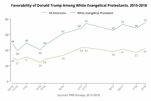 White evangelical support for Donald Trump at all-time high