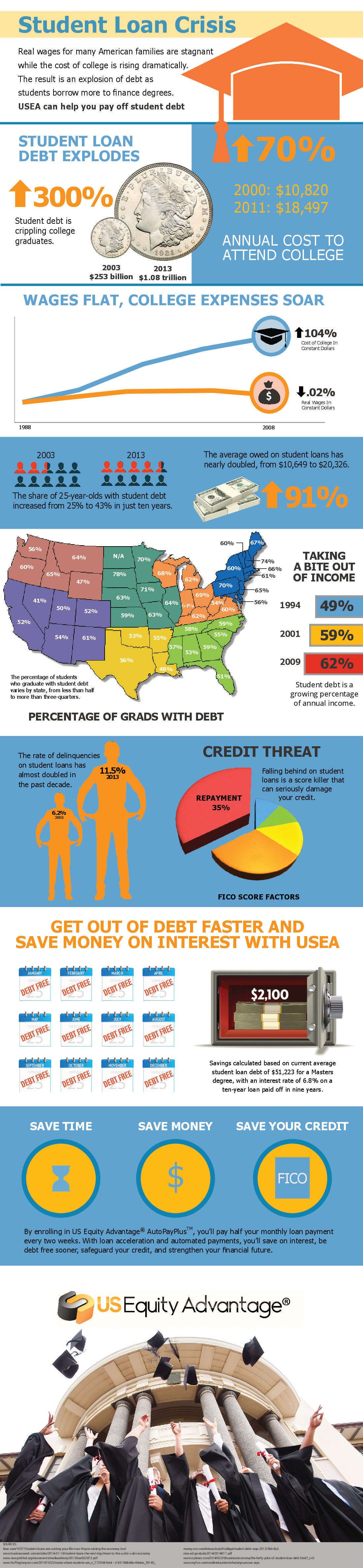 Infographic: Student Loan Crisis #infographic
