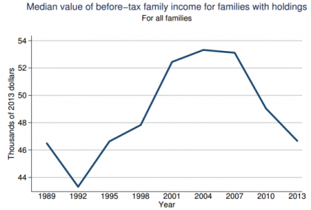 US median family income