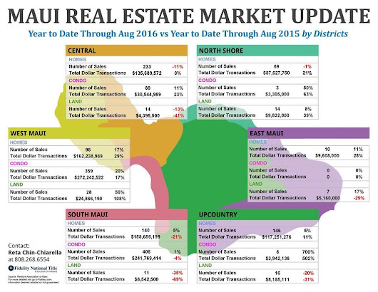 Maui Real Estate Market Update | Through August 2016