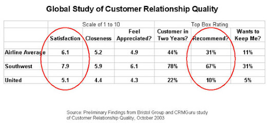 CRM Best Practices - Customer Relationship Management