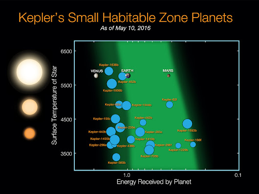 Biosignatures of Exoplanets