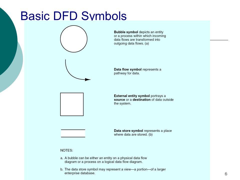 Basic+DFD+Symbols+6