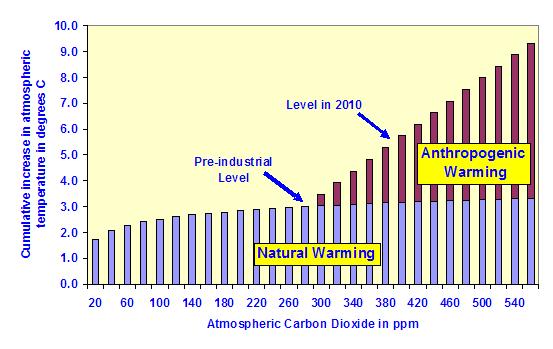 artículo_efecto_logarítmico_del_CO2_imagen_6