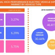 Small Business Funding Call 904-551-6090:  Global High-performance Electric Vehicle Market to Grow at a CAGR of 38% Through 2021: Technavio |