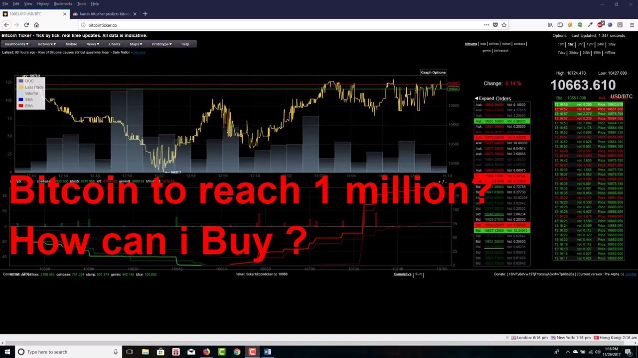 bitcoin chart resistance