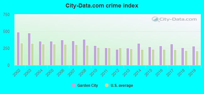 Garden City Kansas Ks 67846 Profile Population Maps Real Estate Averages Homes Statistics Relocation Travel Jobs Hospitals Schools Crime Moving Houses News Sex Offenders