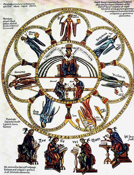 Archivo: Septem-artes-liberales Herrad-von-Landsberg Hortus-deliciarum 1180.jpg
