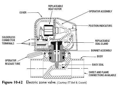 Wiring And Diagram: Honeywell Zone Valve Wiring Diagram