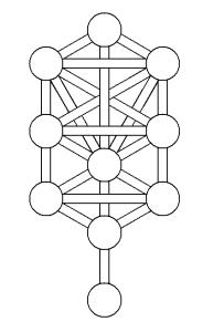 La Kabbalah Y El árbol De La Vida El Samurai Occidental