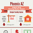 August 2018 Phoenix AZ Real Estate Housing Market Trends Report - Phoenix AZ Real Estate (480)721-6253