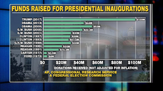"Fox News on Twitter: "".@realDonaldTrump has raised more money for his  #inauguration than any other president. #Trump45  """