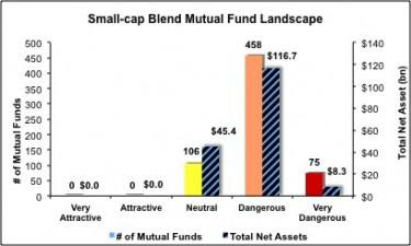 Best And Worst ETFs And Mutual Funds: Small-Cap Blend ...
