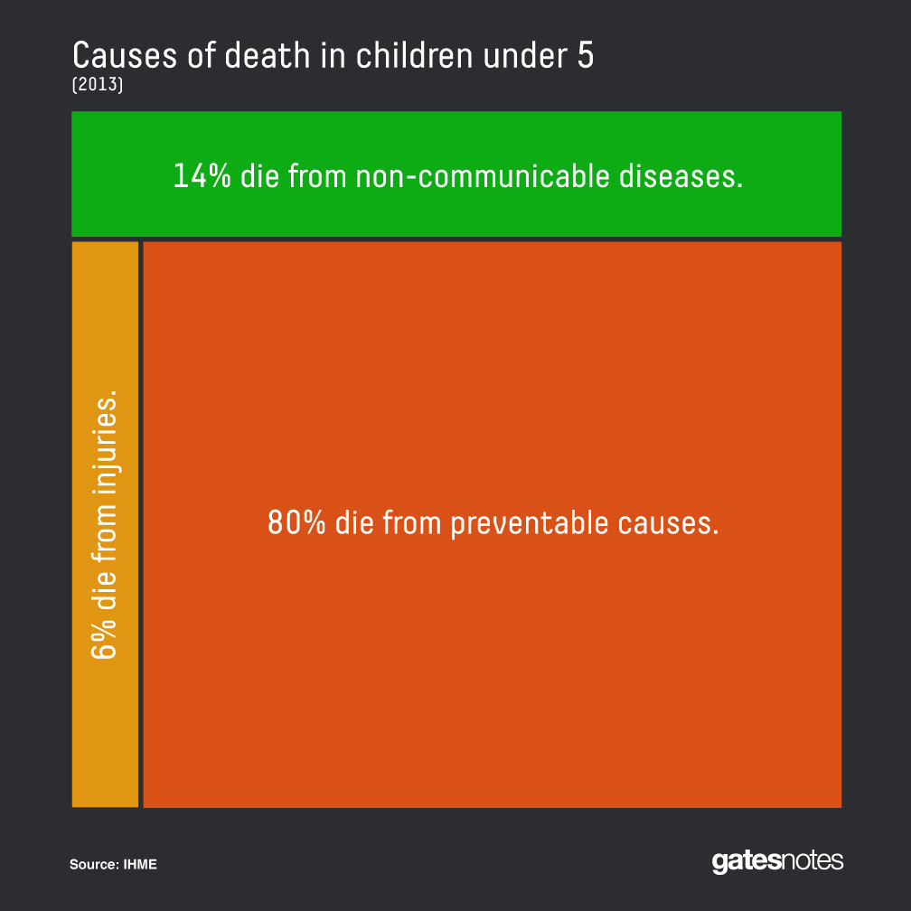 80% of deaths of children under age five are preventable.