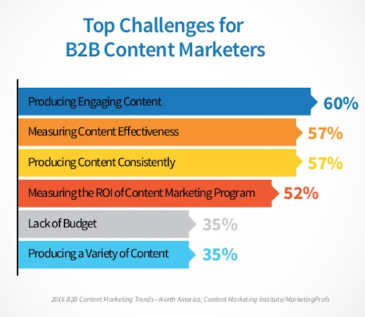 How to Make Your Content Marketing Impossible for Competitors to Copy
