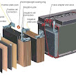 How Lead Acid Battery Works ?