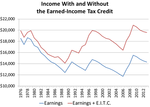 Income With And Without Earned Income Tax Credit Graph