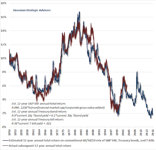 Hussman Funds - Weekly Market Comment: Like Water Out of a Sponge - June 13, 2016
