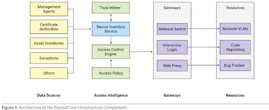 Google reveals own security regime policy trusts no network, anywhere, ever