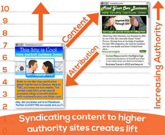 Syndicated Content: Why, When & How