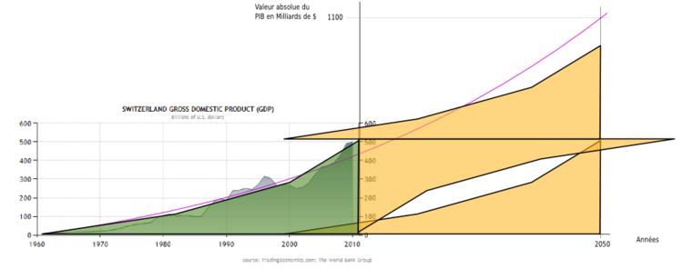 projection de la croissance du PIB suisse à 2 pour cent en 2050.png