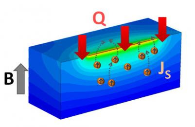 Researchers discover that pure-spin current is possible in insulators | Spintronics-Info