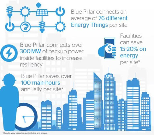 IoT, Microgrids, and Energy Management > ENGINEERING.com