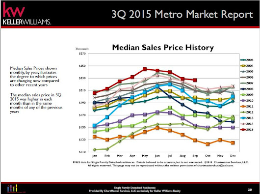 Cherokee County Real Estate Market Update - Fall 2015