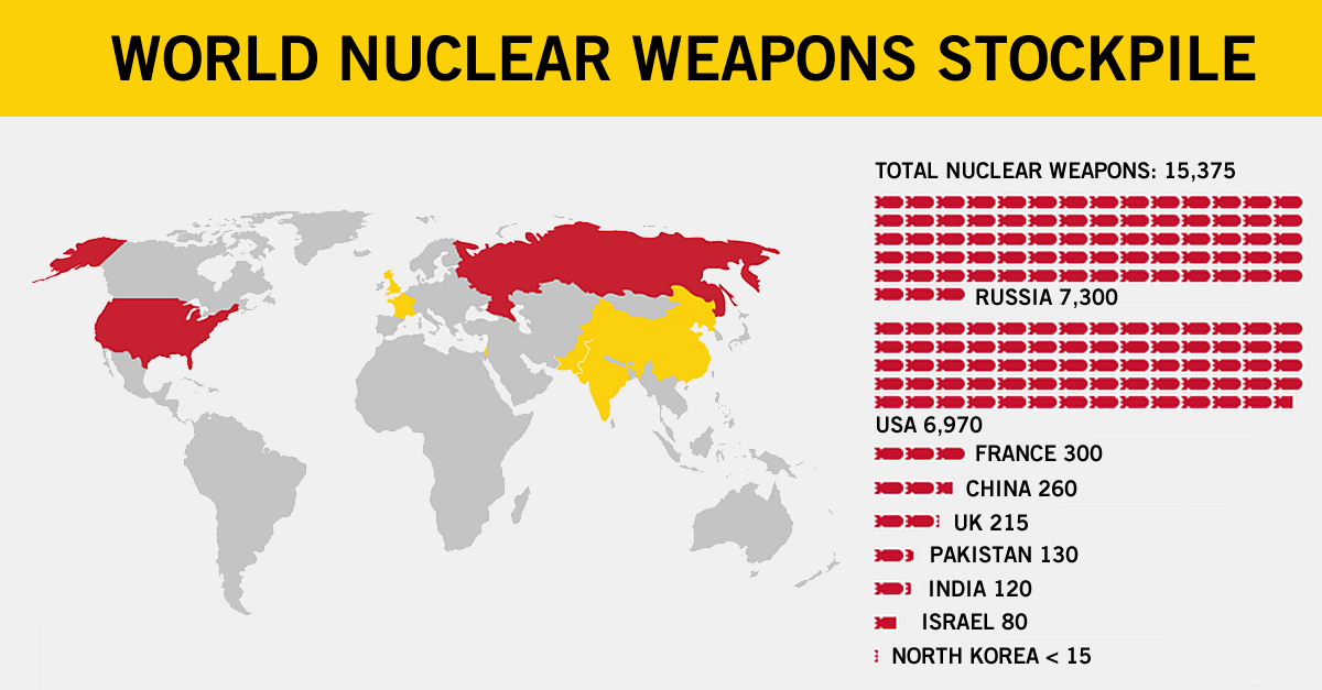 Image result for amount of nukes in the world