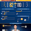 Nets vs. Nuggets Infographic | Denver Nuggets