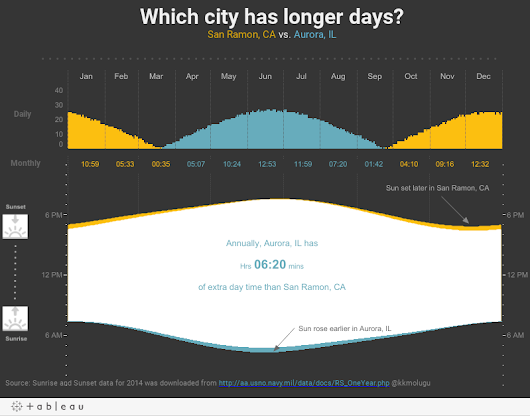 Which city has longer days; Aurora, IL or San Ramon, CA ?