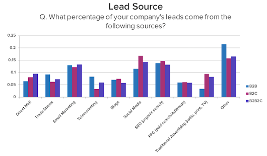 Which B2B Lead Generation Strategies Are Most Effective? | Venture Harbour