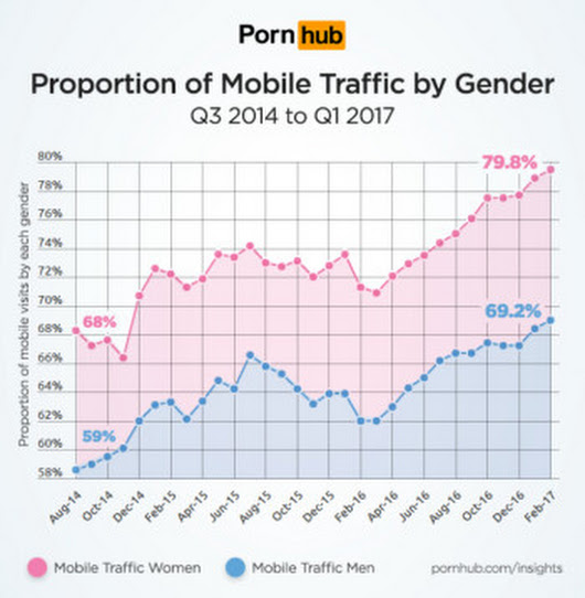 Did you know: women watch more porn on their smartphones than men!