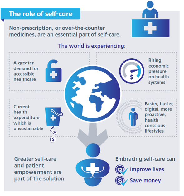 The role of self care