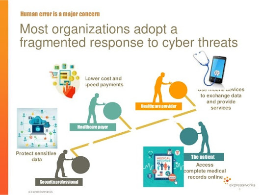 Image: Expressworks Perspective on Human Behavior and Cyber Security