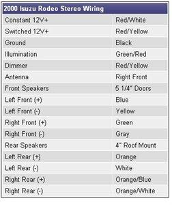 2002 Isuzu Rodeo Radio Wiring 98 Mountaineer Fuse Box Bege Wiring Diagram