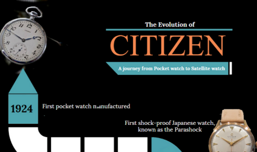 Citizen Watch Company's History | @