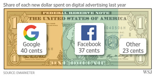 The Race Is On to Challenge Google-Facebook 'Duopoly' in Digital Advertising - WSJ