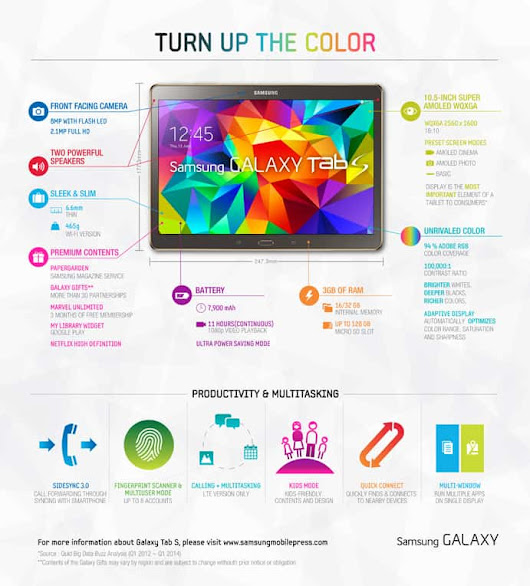 Samsung Shows Off Galaxy Tab S and All Its Features in Handy Infographic | Androidheadlines.com