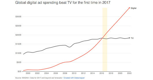 2017 was the year digital ad spending finally beat TV