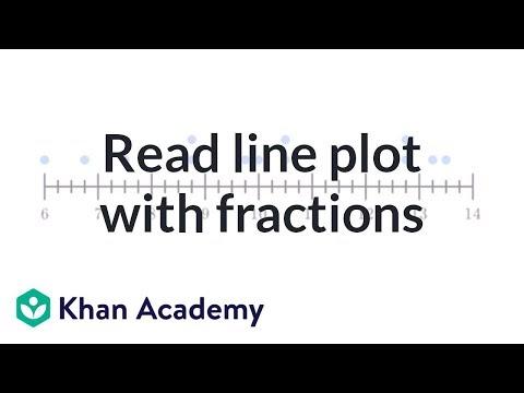 Line Plot Graph Problems 3rd Grade