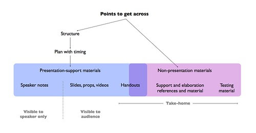 My presentation preparation approach