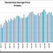 A look back: Ottawa's Real Estate Market in December & 2012