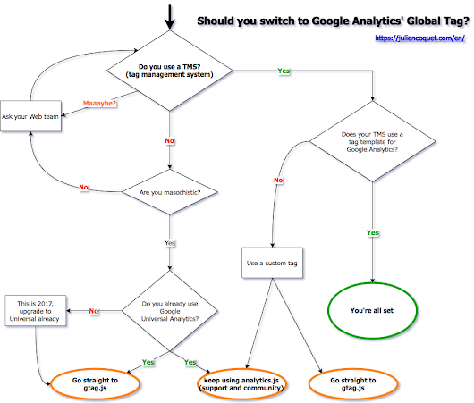 Should you switch to Google Universal Analytics' Global Site Tag?