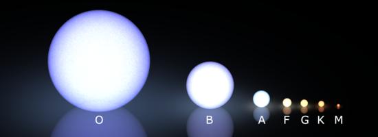 The Morgan-Keenan spectral classification